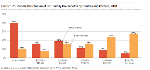 How to Choose Recession Resistant Multifamily Investments